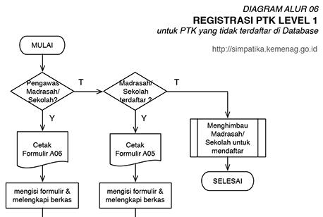 Registrasi PTK Baru Verval Lv.1 SIMPATIKA